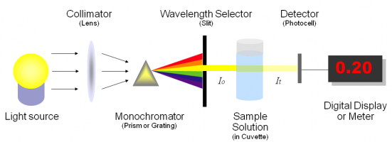 spectrophotometer_structure