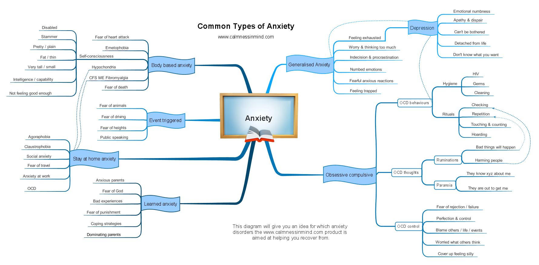 common-types-of-anxiety-disorder